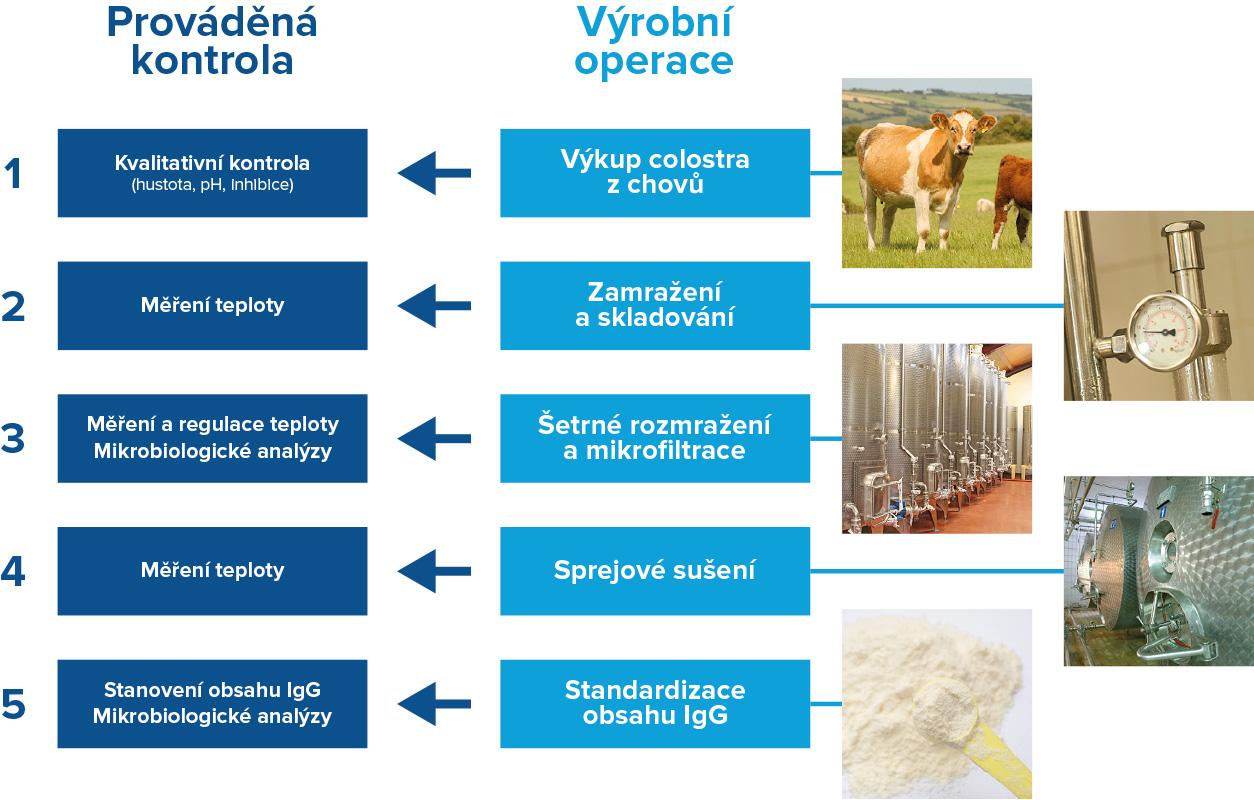 Schéma výrobního procesu